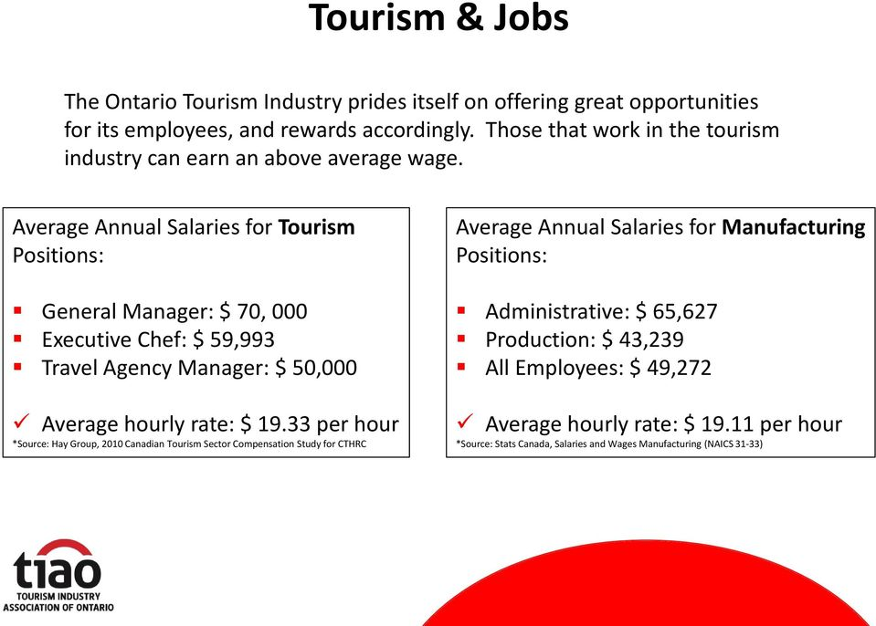 Average Annual Salaries for Tourism Positions: General Manager: $ 70, 000 Executive Chef: $ 59,993 Travel Agency Manager: $ 50,000 Average hourly rate: $ 19.