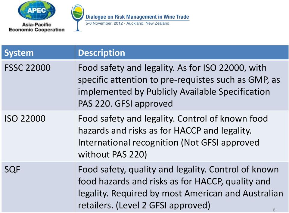 GFSI approved Food safety and legality. Control of known food hazards and risks as for HACCP and legality.