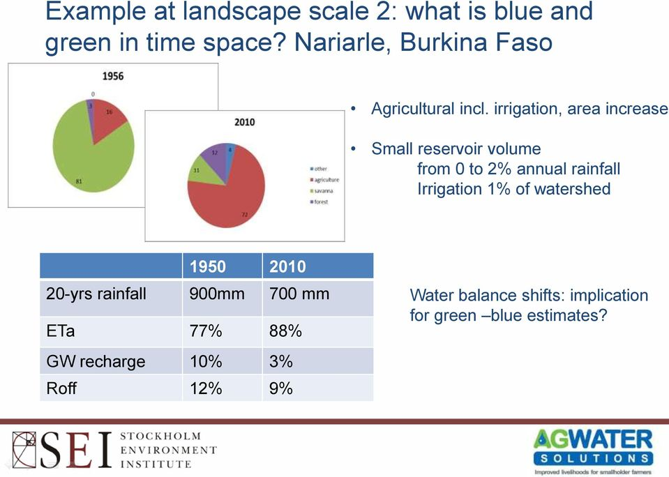 irrigation, area increases Small reservoir volume from 0 to 2% annual rainfall Irrigation