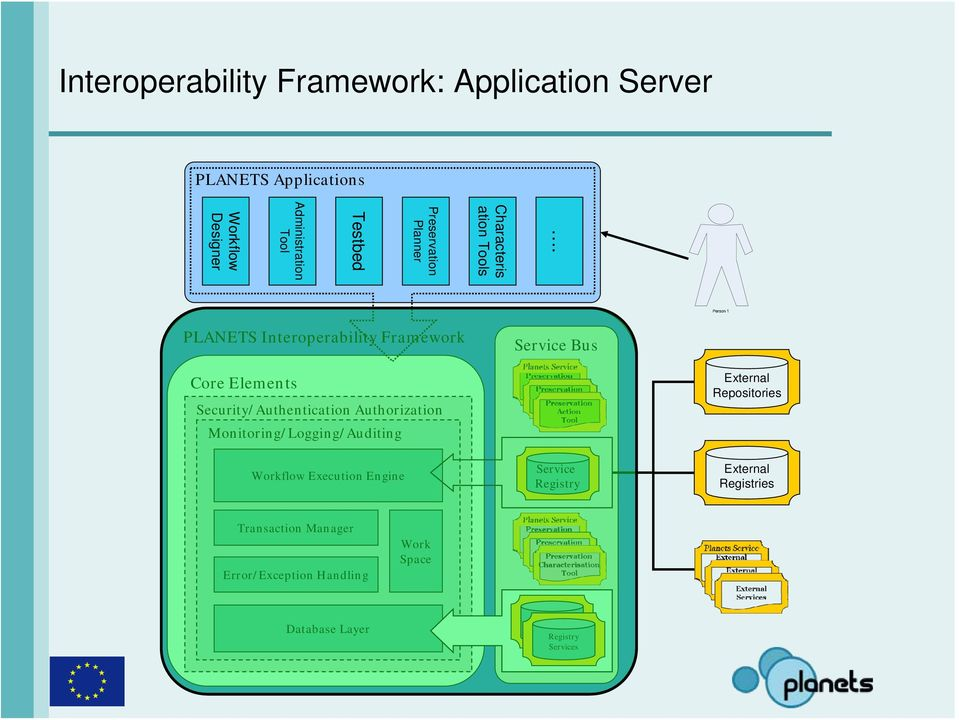 Interoperability Framework Service Bus Core Elements Security/Authentication Authorization
