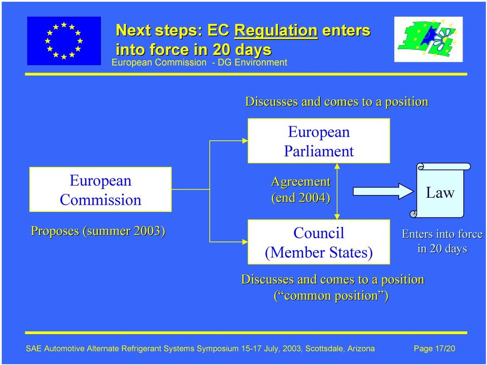 (Member States) Law Enters into force in 20 days Discusses and comes to a position ( common