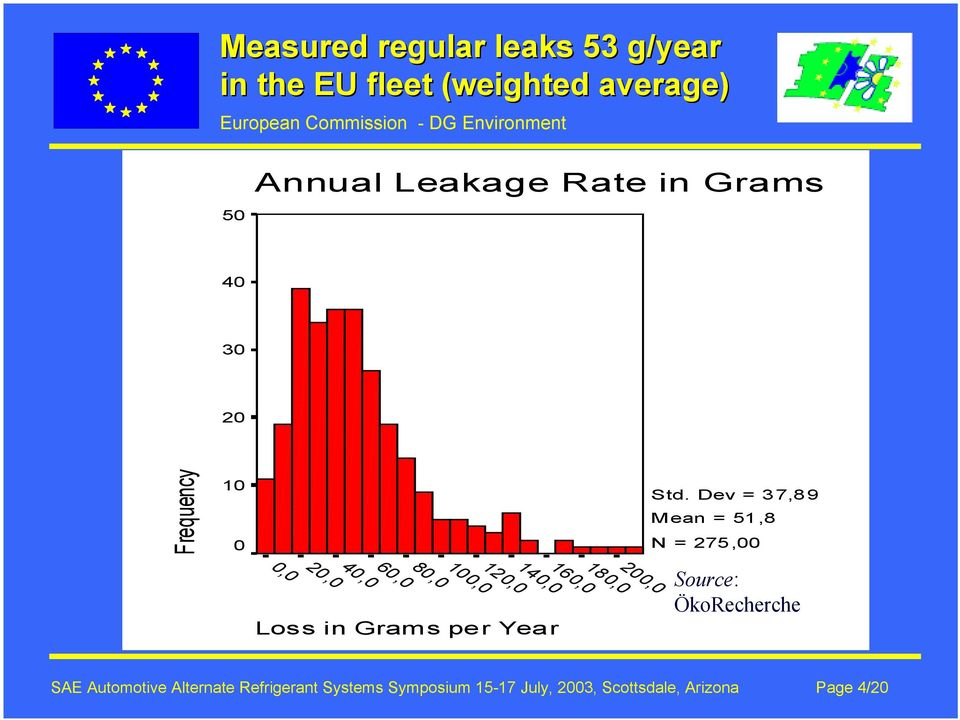 Loss in Grams per Year Std.