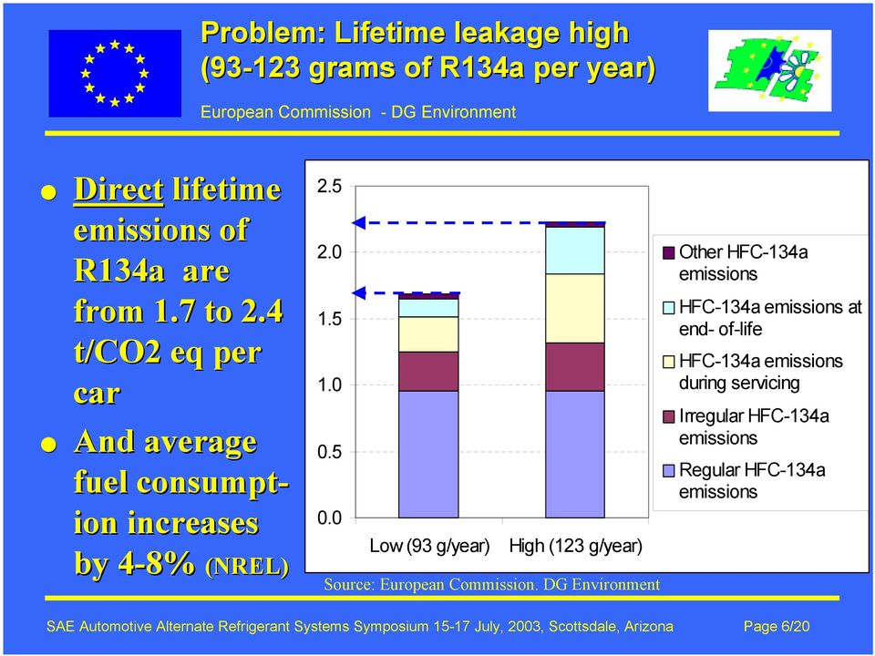 0 Low (93 g/year) High (123 g/year) Source: European Commission.