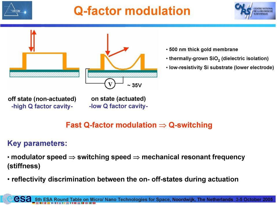 (non-actuated) -high Q factor cavity- Key parameters: Fast Q-factor modulation Q-switching modulator speed