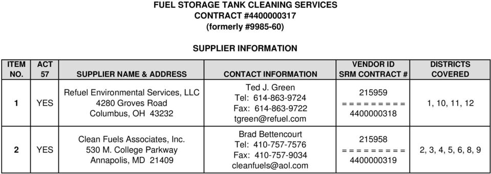 Associates, Inc. 530 M. College Parkway Annapolis, MD 21409 Ted J. Green Tel: 614-863-9724 Fax: 614-863-9722 tgreen@refuel.