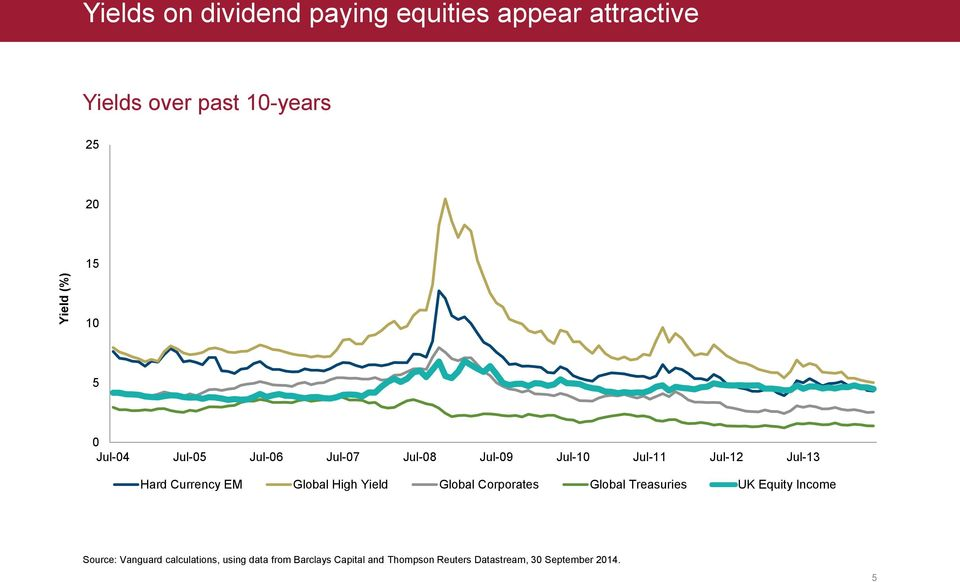 EM Global High Yield Global Corporates Global Treasuries UK Equity Income Source: Vanguard