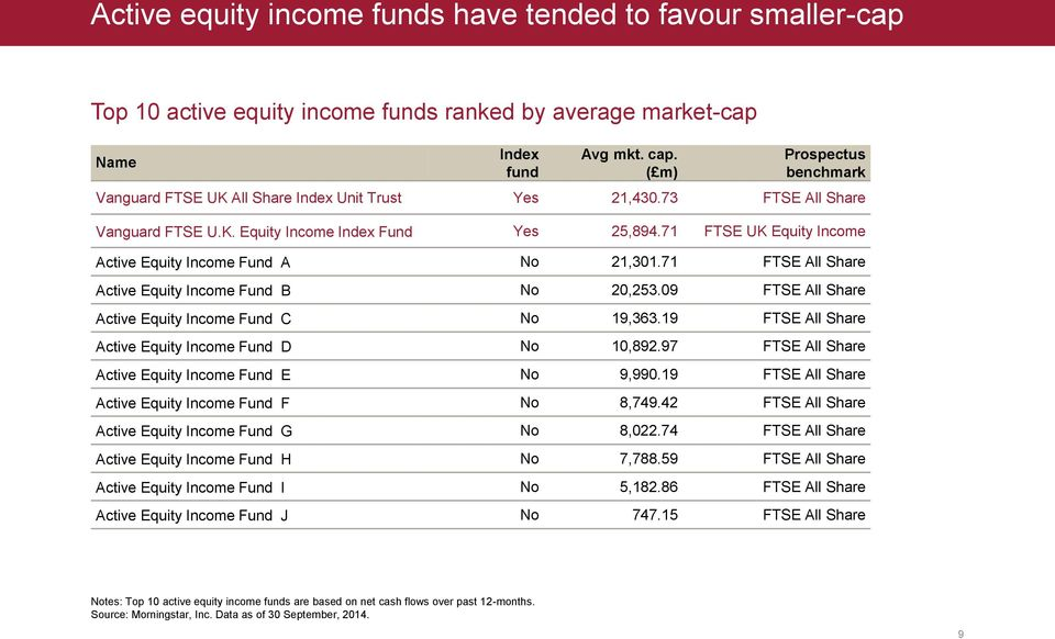 71 FTSE UK Equity Income Active Equity Income Fund A No 21,301.71 FTSE All Share Active Equity Income Fund B No 20,253.09 FTSE All Share Active Equity Income Fund C No 19,363.