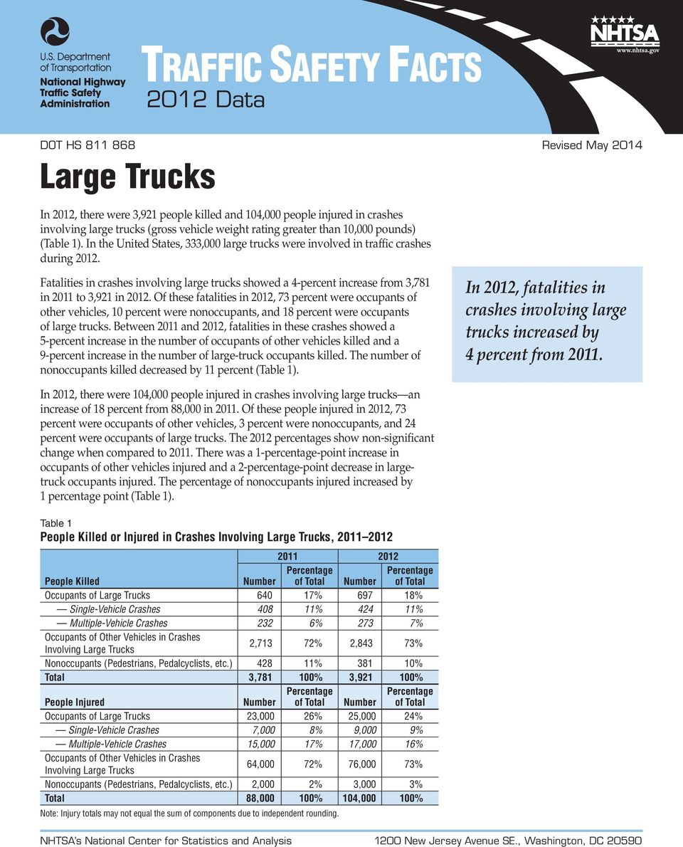 Fatalities in crashes involving large trucks showed a 4-percent increase from 3,781 in 2011 to 3,921 in 2012.