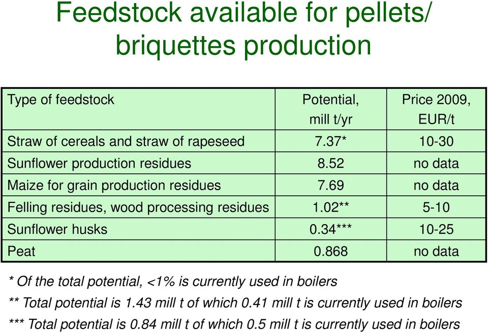 69 no data Felling residues, wood processing residues 1.02** 5-10 Sunflower husks 0.34*** 10-25 Peat 0.