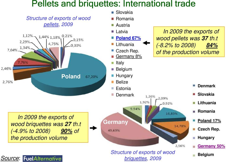 2% to 2008) 84% of the production volume Denmark Slovakia Lithuania In 2009 the exports of wood briquettes was 27 th.t (-4.