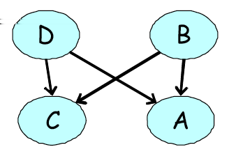 Misconception example (a) (b) (c) (a) Two independencies: (A C D, B) and (B D A, C) Can we encode this with a BN?