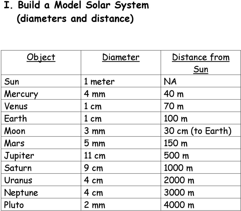 1 cm 100 m Moon 3 mm 30 cm (to Earth) Mars 5 mm 150 m Jupiter 11 cm 500 m