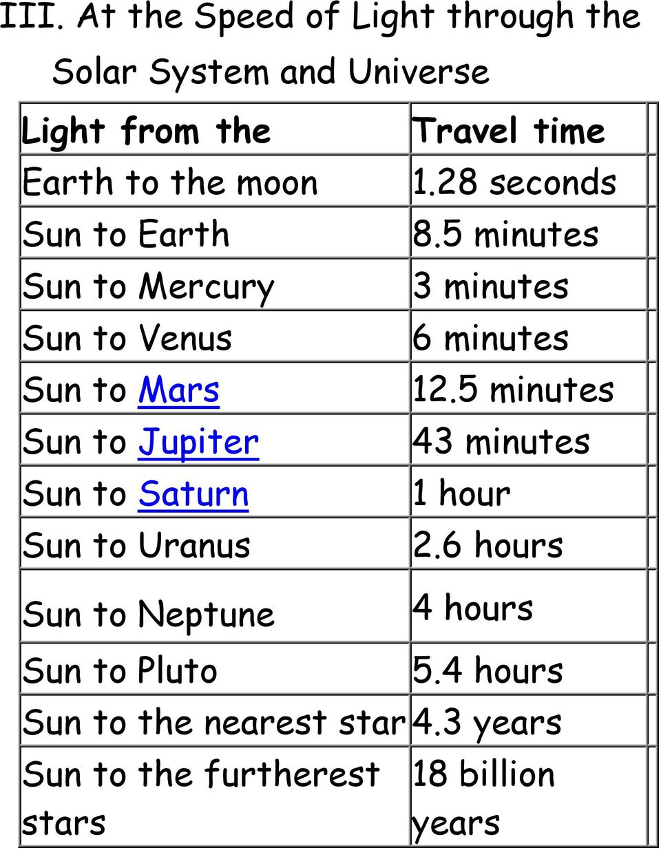 Neptune Travel time 1.28 seconds 8.5 minutes 3 minutes 6 minutes 12.5 minutes 43 minutes 1 hour 2.
