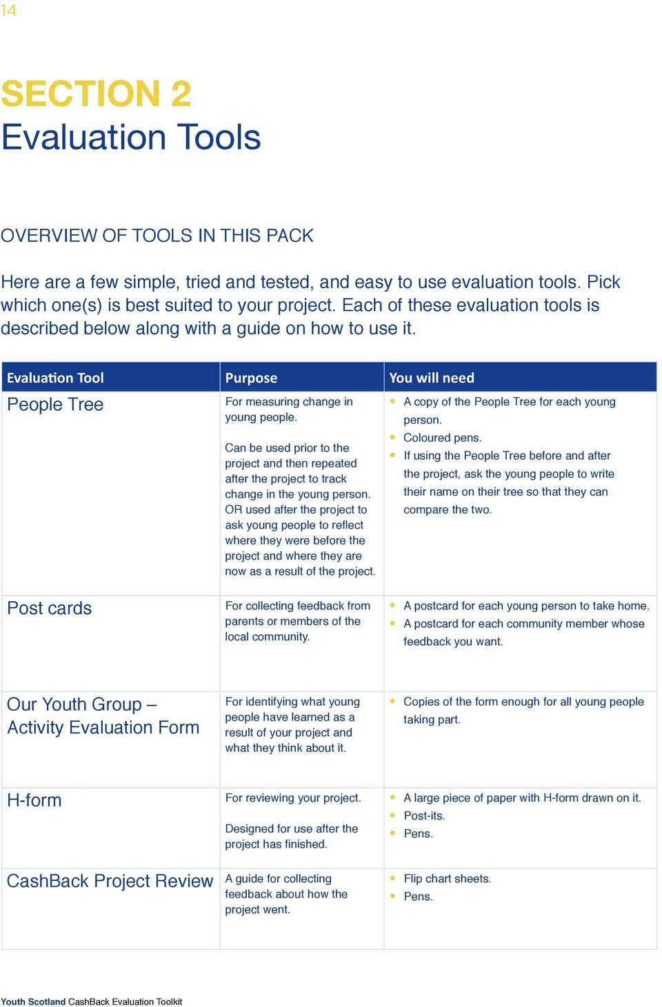 Can be used prior to the project and then repeated after the project to track change in the young person.