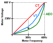 Automatic Energy Optimization (AEO) VT voltage lower at speeds than CT AEO - Reduces voltage until speed is effected 30Hz = 160V straight VT; 90V with AEO A couple of VFD manufacturers, such as