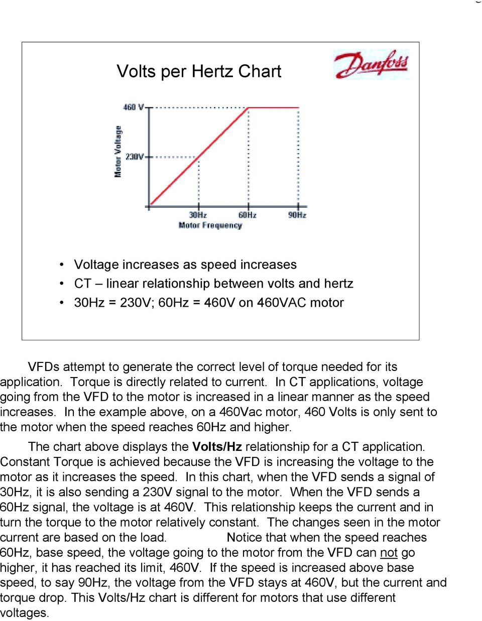 In the example above, on a 460Vac motor, 460 Volts is only sent to the motor when the speed reaches 60Hz and higher. The chart above displays the Volts/Hz relationship for a CT application.