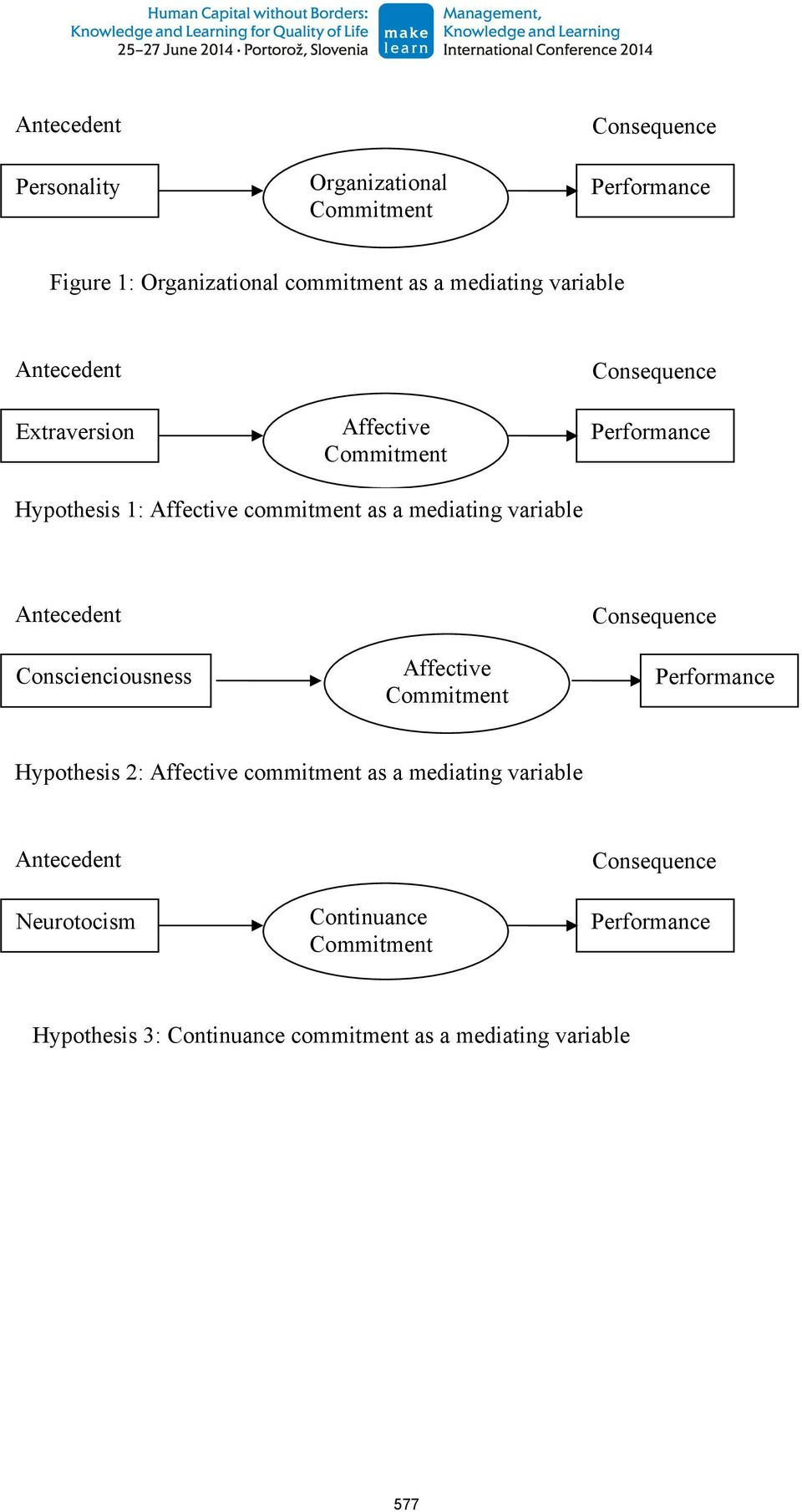 variable Conscienciousness Affective Hypothesis 2: Affective commitment as a