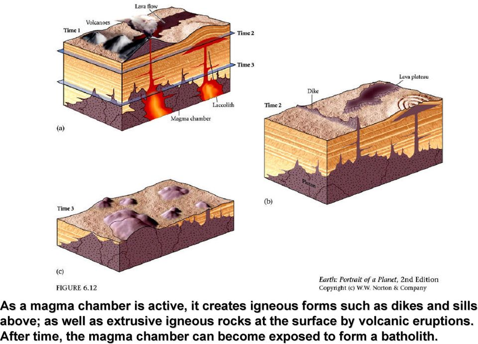 such as dikes and sills above; as well as extrusive igneous