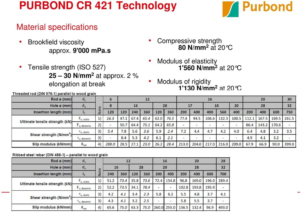2 % elongation at break Compressive strength 80 N/mm 2 at 20 C Modulus