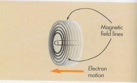 Principles of Imaging Science II (120) Magnetism & Electromagnetism MAGNETISM Magnetism is a property in nature that is present when charged