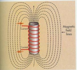 wrapped around a soft iron core. When electrical current passes through the wire, the iron core becomes a magnet.