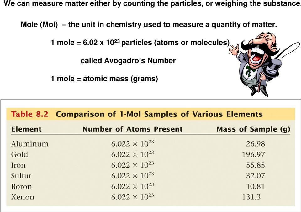 Mole (Mol) the unit in chemistry used to measure a quantity of