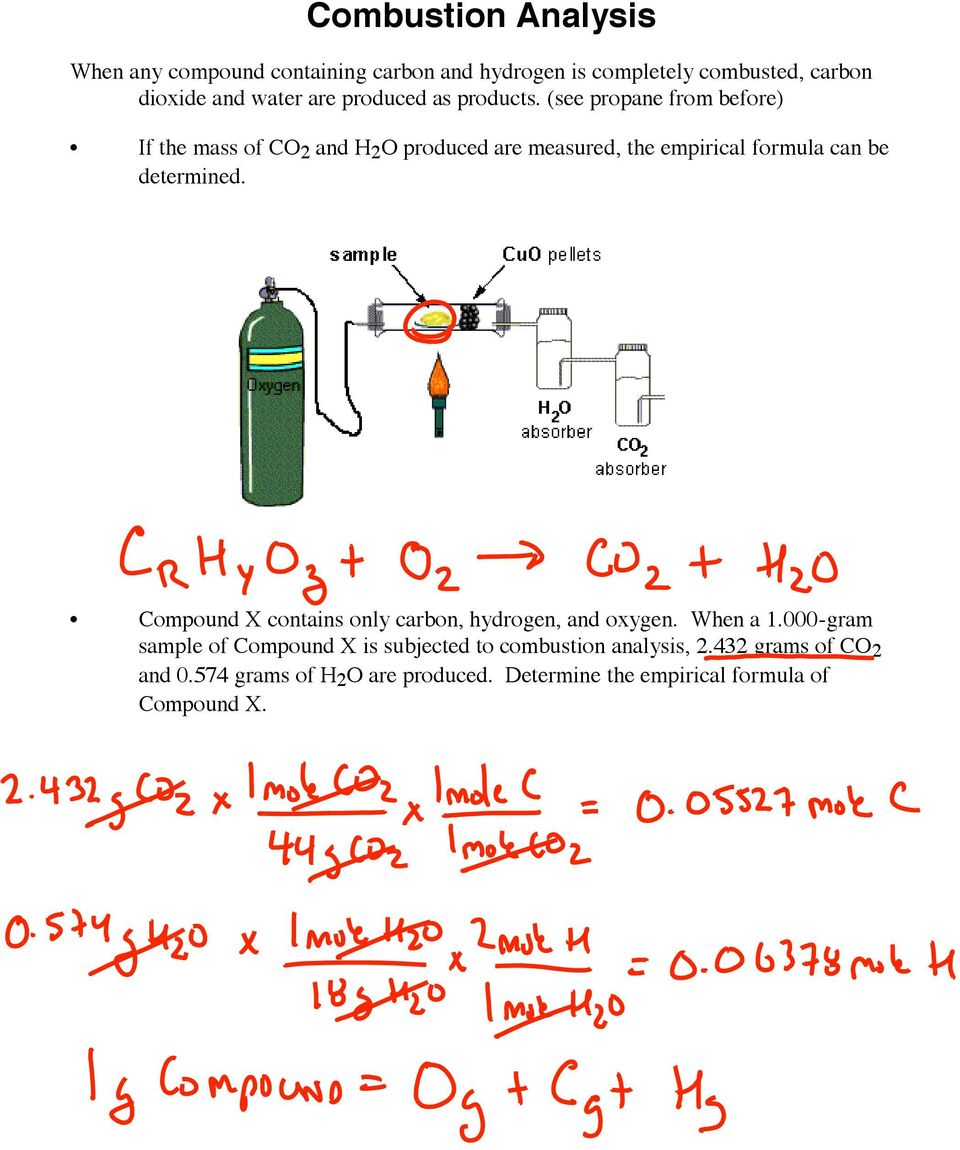 (see propane from before) If the mass of CO 2 and H 2 O produced are measured, the empirical formula can be determined.
