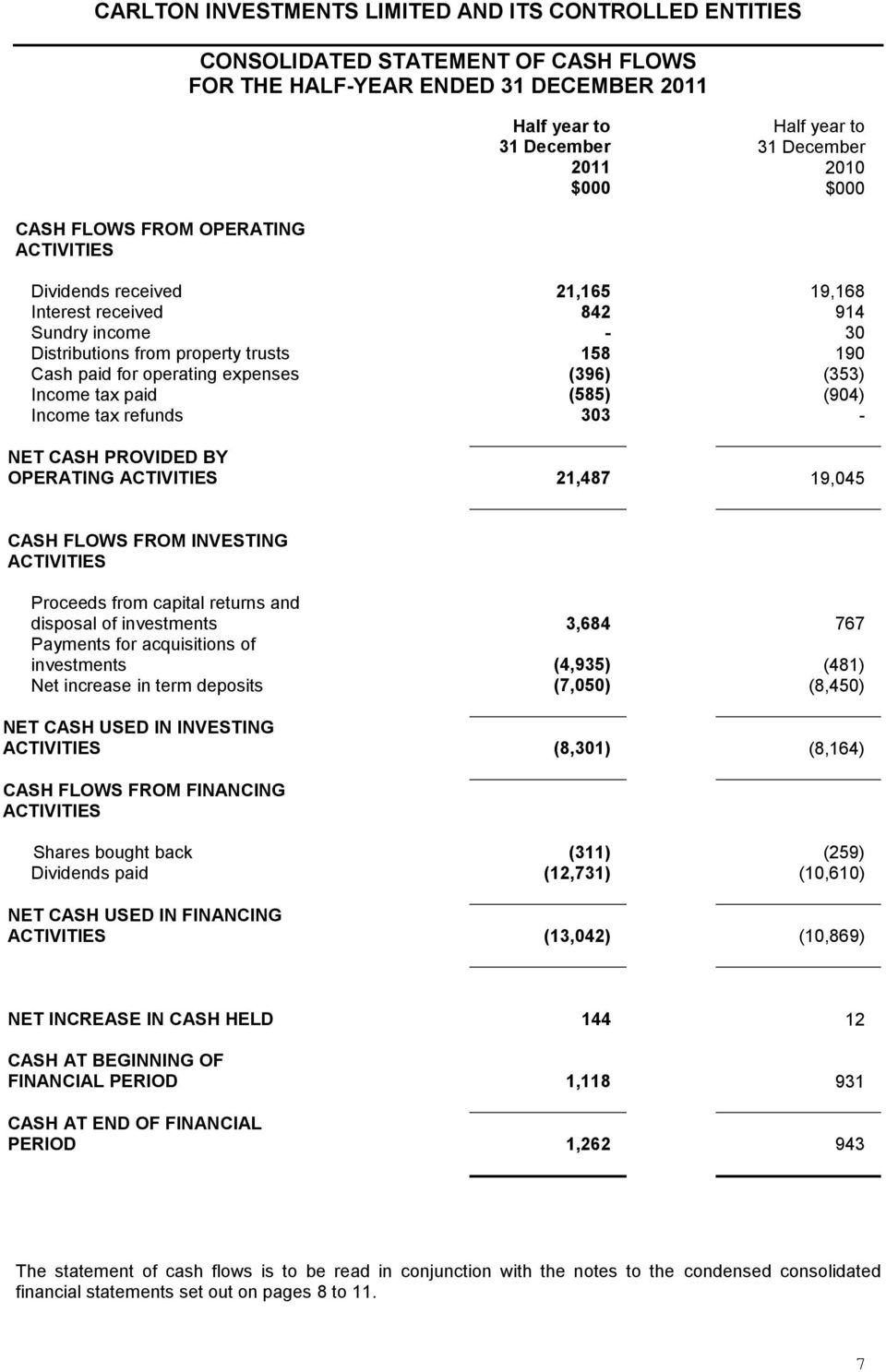 ACTIVITIES 21,487 19,045 CASH FLOWS FROM INVESTING ACTIVITIES Proceeds from capital returns and disposal of investments 3,684 767 Payments for acquisitions of investments (4,935) (481) Net increase