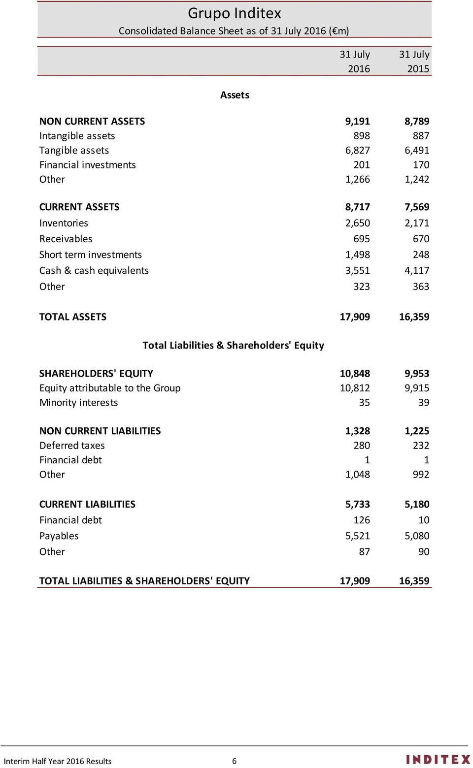 ASSETS 17,909 16,359 Total Liabilities & Shareholders' Equity SHAREHOLDERS' EQUITY 10,848 9,953 Equity attributable to the Group 10,812 9,915 Minority interests 35 39 NON CURRENT LIABILITIES 1,328
