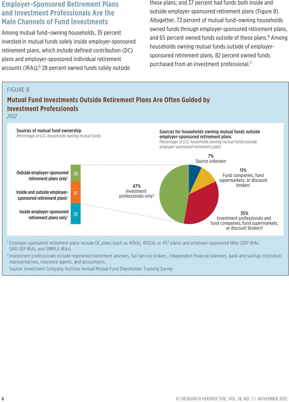 and 37 percent had funds both inside and outside employer-sponsored retirement plans (Figure 8).
