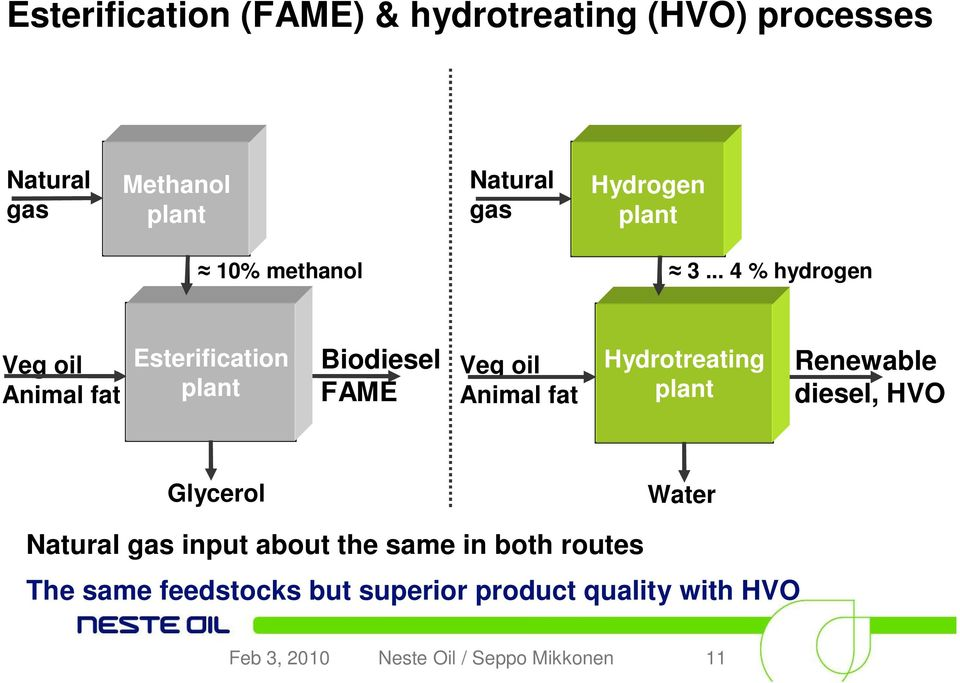 .. 4 % hydrogen Veg oil Animal fat Esterification plant Biodiesel FAME Veg oil Animal fat Hydrotreating