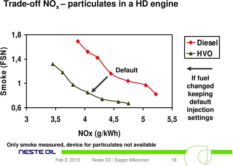 device for particulates not available Diesel HVO If fuel changed