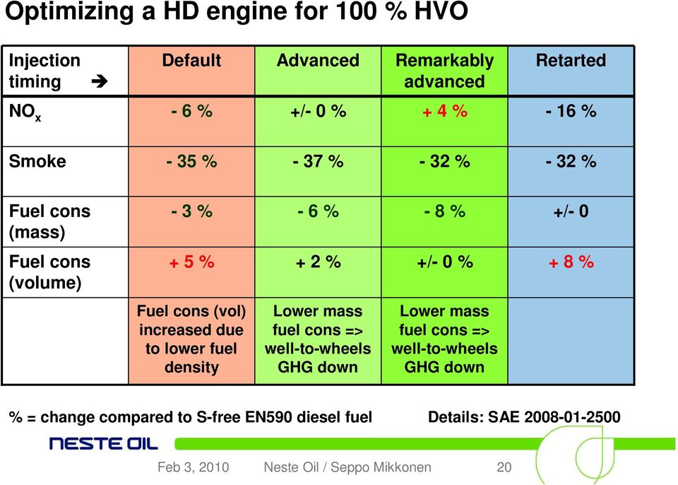 Fuel cons (vol) increased due to lower fuel density Lower mass fuel cons => well-to-wheels GHG down Lower mass fuel cons =>