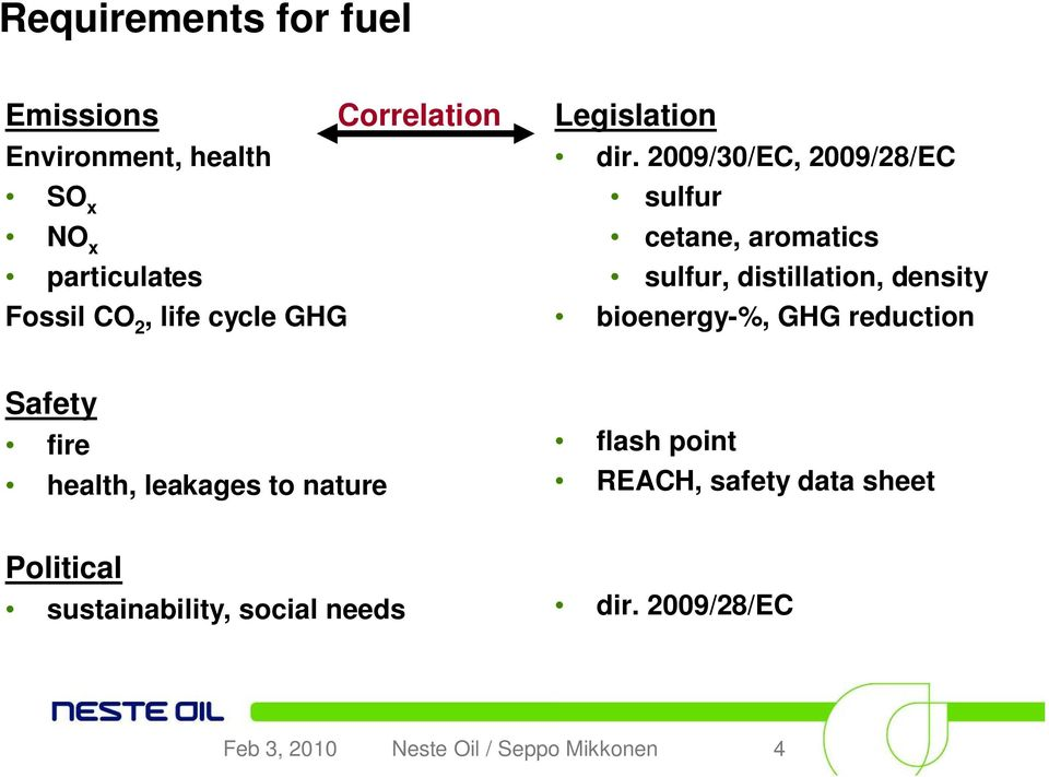 2009/30/EC, 2009/28/EC sulfur cetane, aromatics sulfur, distillation, density bioenergy-%, GHG