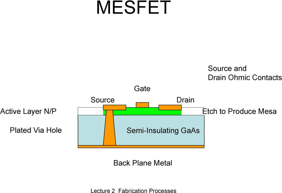 Layer N/P Etch to Produce Mesa