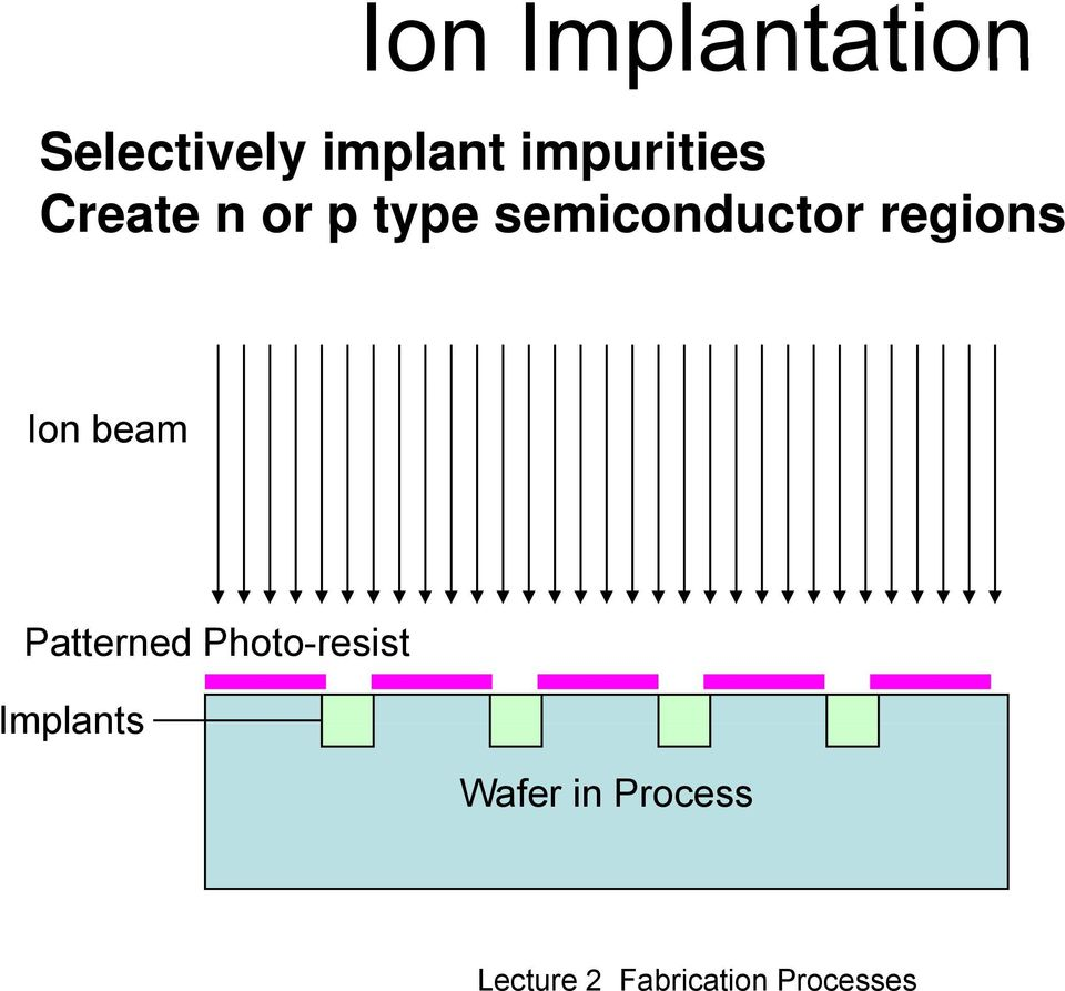 semiconductor regions Ion beam