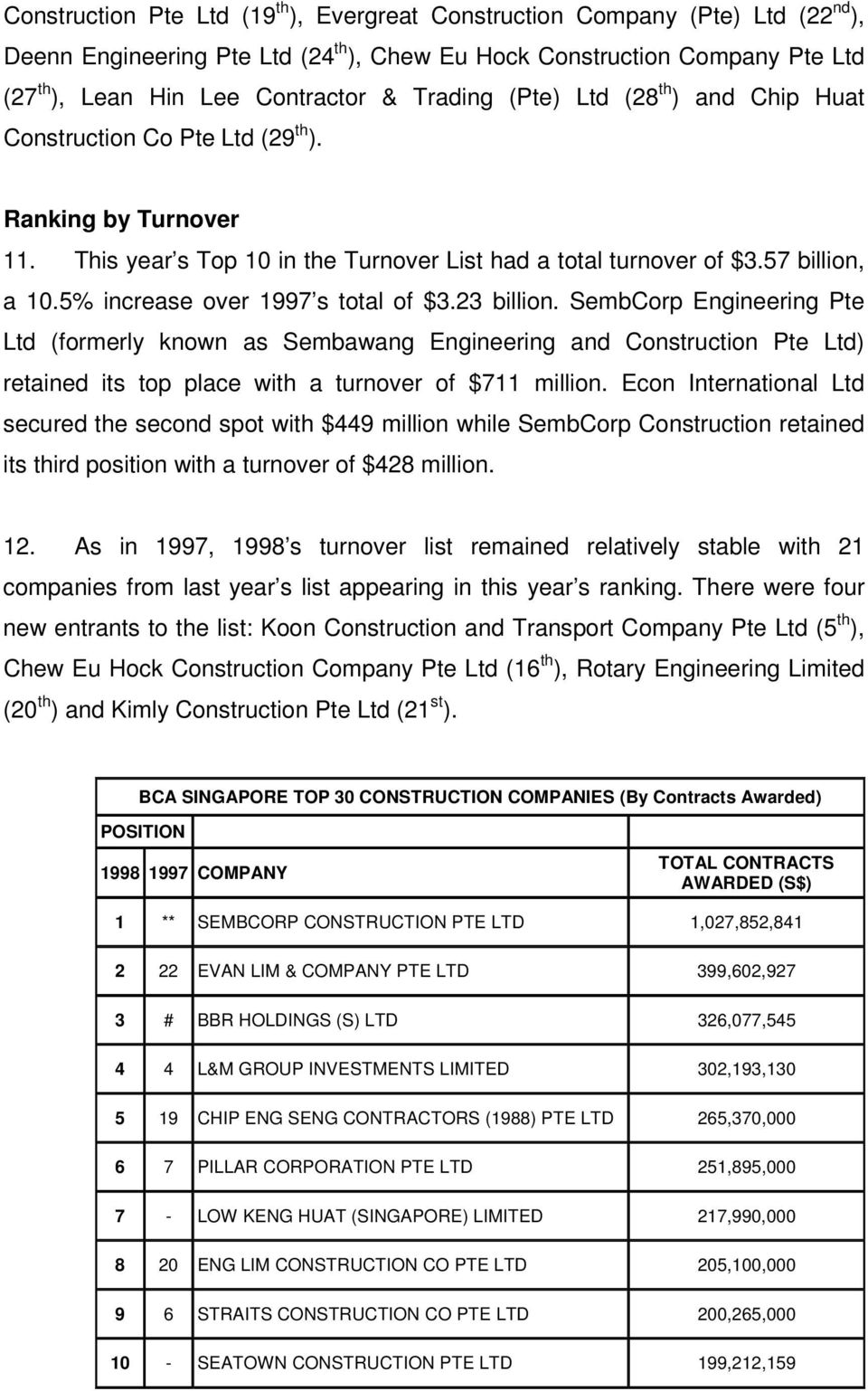 5% increase over 1997 s total of $3.23 billion. SembCorp Engineering Pte Ltd (formerly known as Sembawang Engineering and Construction Pte Ltd) retained its top place with a turnover of $711 million.