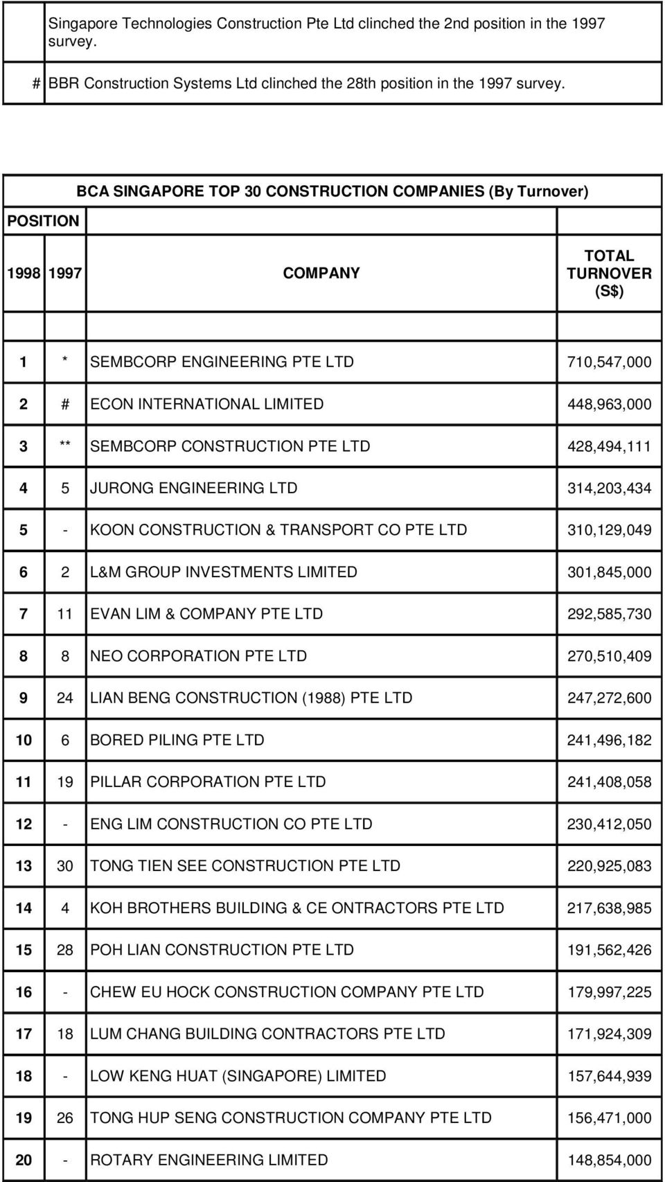 SEMBCORP CONSTRUCTION PTE 428,494,111 4 5 JURONG ENGINEERING 314,203,434 5 - KOON CONSTRUCTION & TRANSPORT CO PTE 310,129,049 6 2 L&M GROUP INVESTMENTS LIMITED 301,845,000 7 11 EVAN LIM & COMPANY PTE
