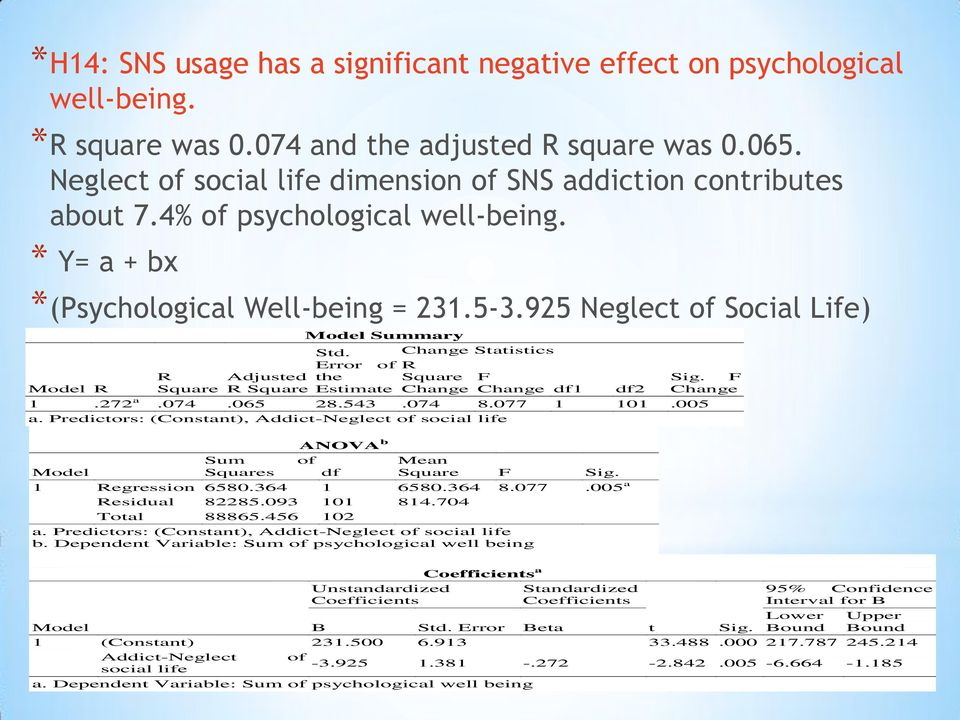 925 Neglect of Social Life) Model R R Square Adjusted R Square Model Summary Std. Change Statistics Error of R the Square Estimate Change F Change df1 df2 Sig. F Change 1.272 a.074.065 28.543.074 8.