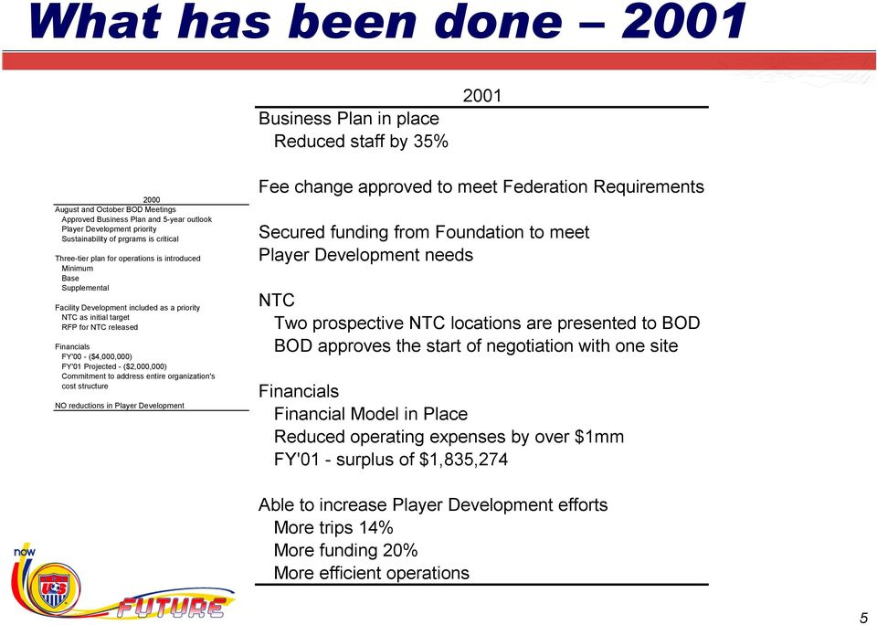 ($4,000,000) FY'01 Projected - ($2,000,000) Commitment to address entire organization's cost structure NO reductions in Player Development Fee change approved to meet Federation Requirements Secured