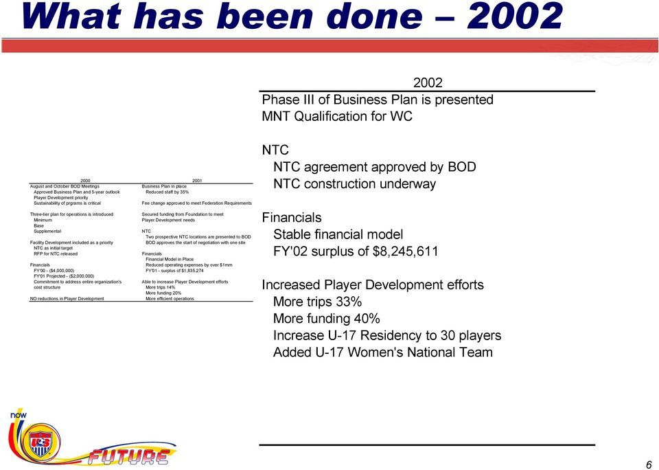 funding from Foundation to meet Minimum Player Development needs Base Supplemental NTC Two prospective NTC locations are presented to BOD Facility Development included as a priority BOD approves the