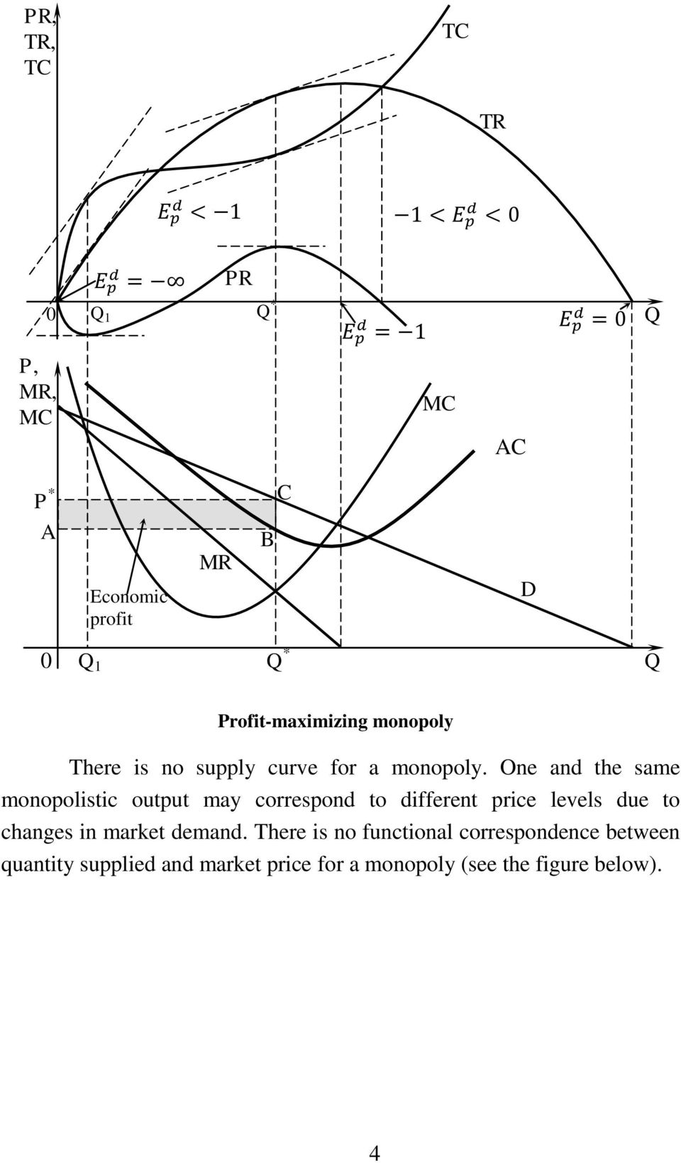 One and the same monopolistic output may correspond to different price levels due to changes