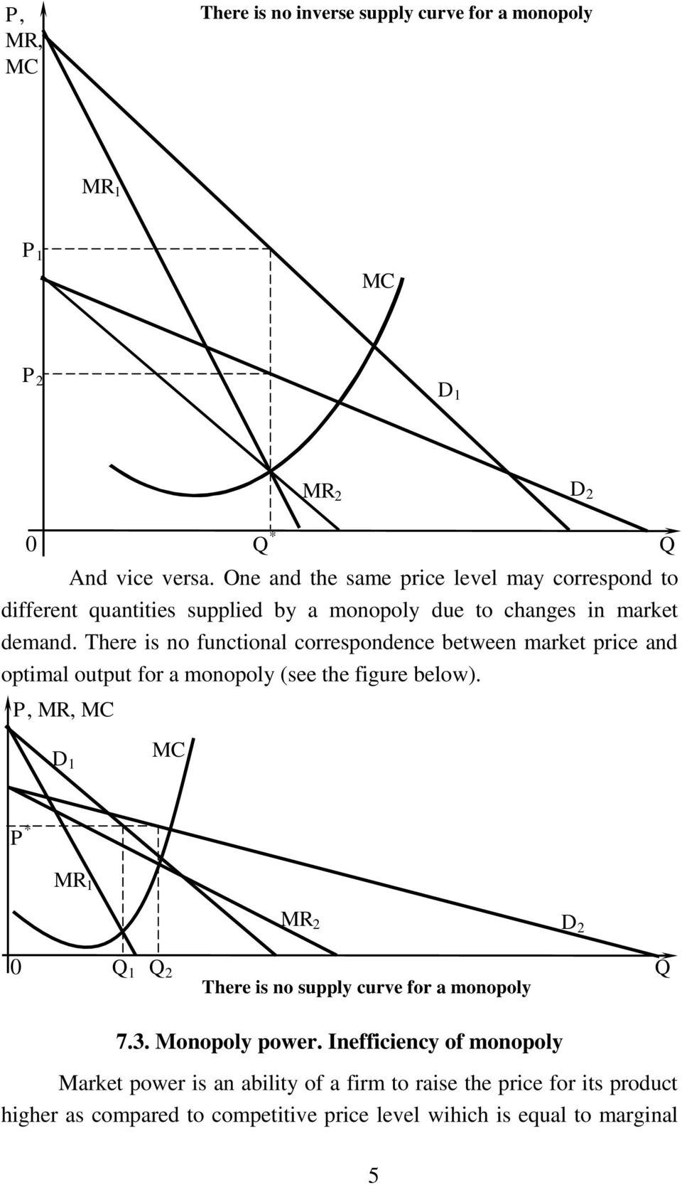 There is no functional correspondence between market price and optimal output for a monopoly (see the figure below).