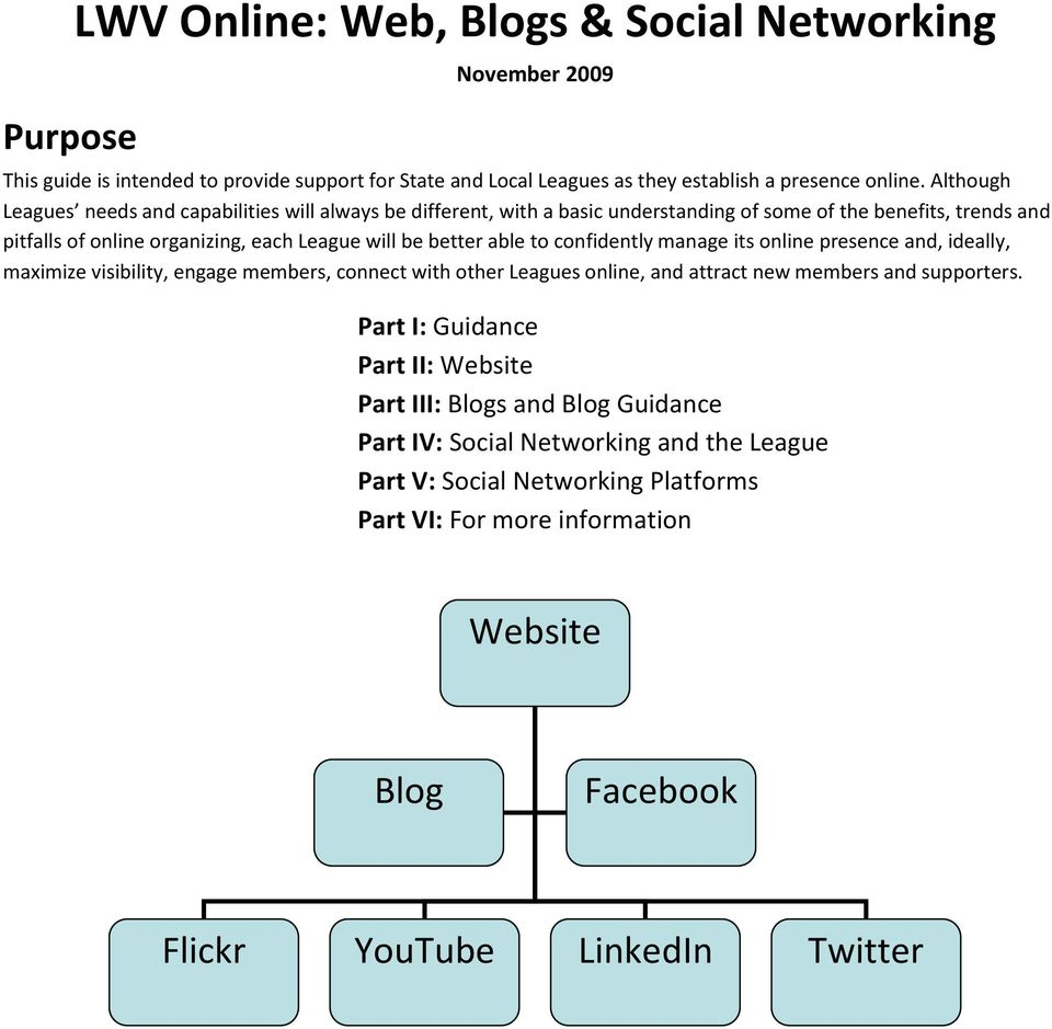 internet social networking information blog