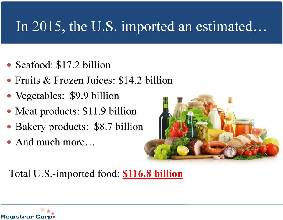 2 billion Vegetables: $9.9 billion Meat products: $11.