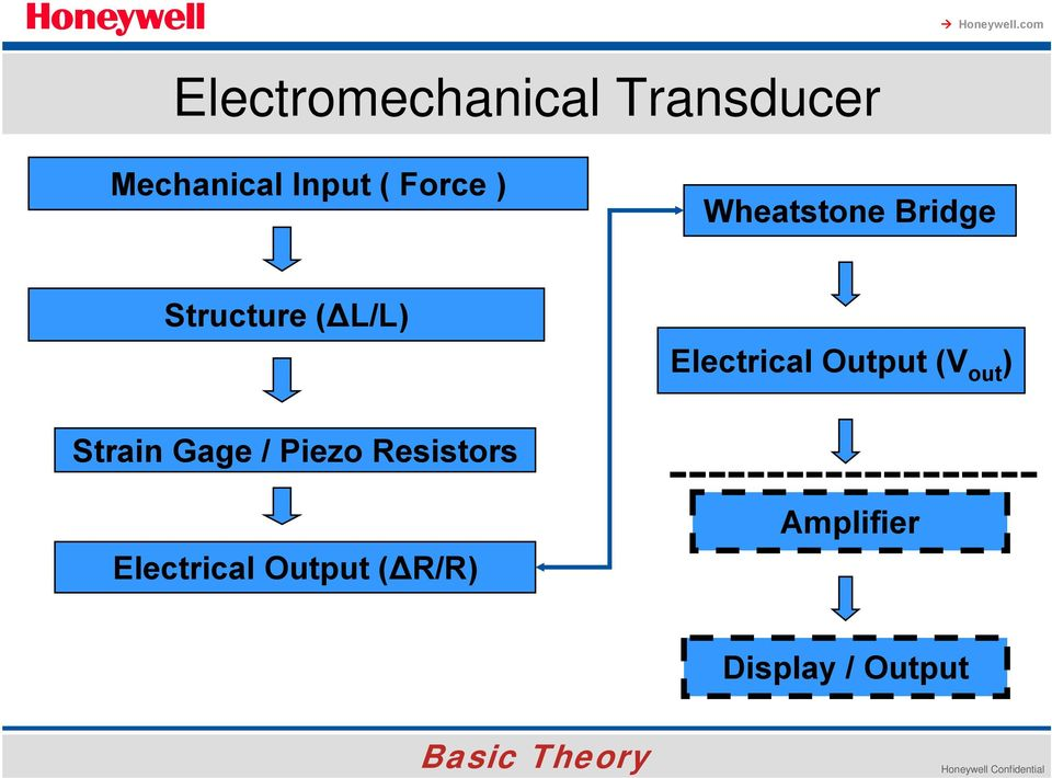 out ) Strain Gage / Piezo Resistors Electrical Output