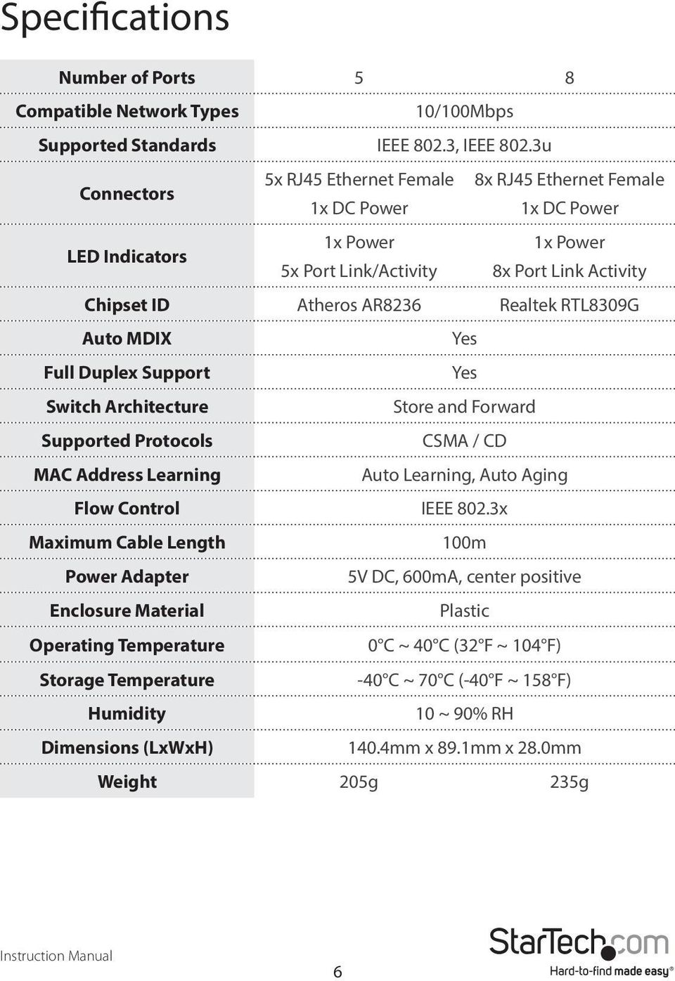 Realtek RTL8309G Auto MDIX Yes Full Duplex Support Yes Switch Architecture Store and Forward Supported Protocols CSMA / CD MAC Address Learning Auto Learning, Auto Aging Flow Control IEEE 802.