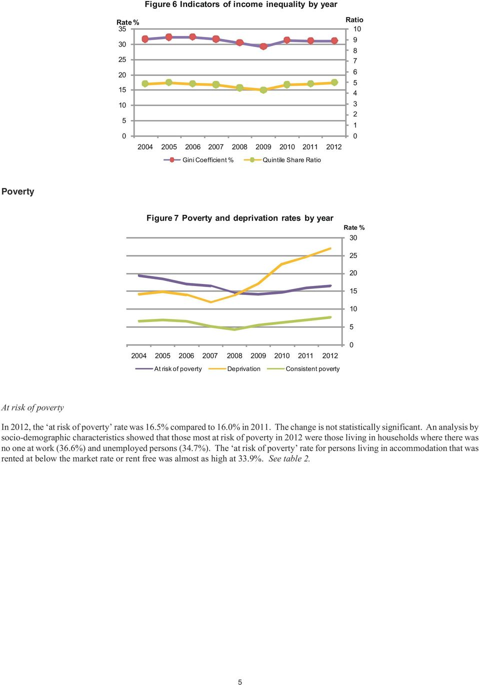 at risk of poverty rate was 16.5% compared to 16.0% in 2011. The change is not statistically significant.
