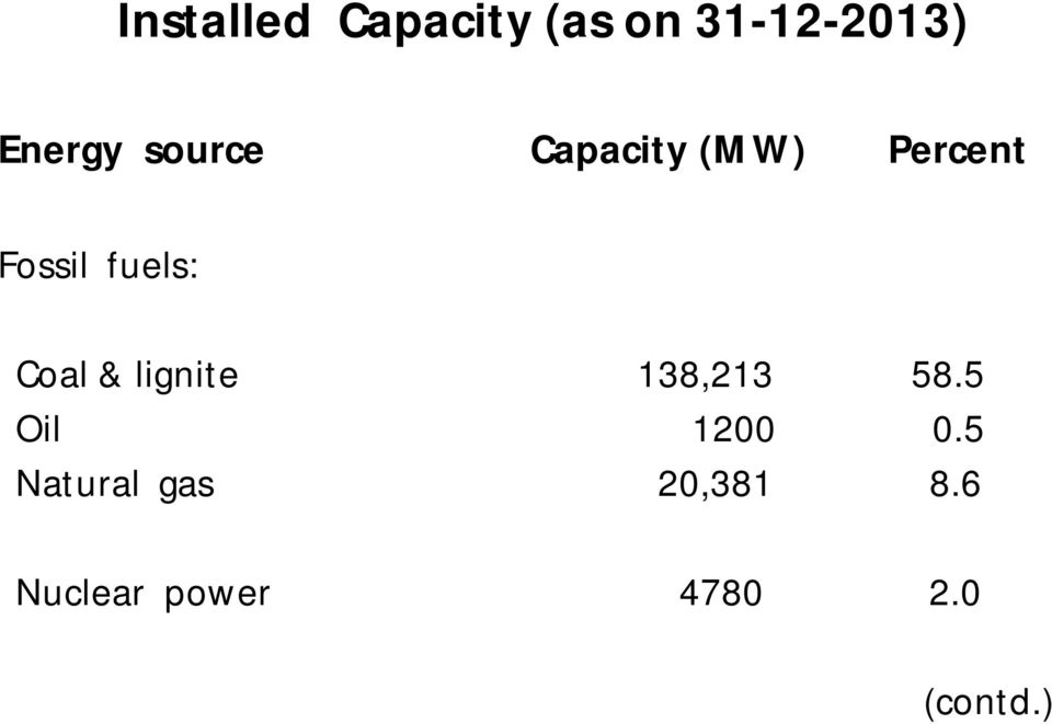 Coal & lignite 138,213 58.5 Oil 1200 0.