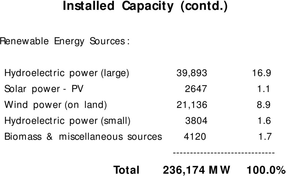 9 Solar power - PV 2647 1.1 Wind power (on land) 21,136 8.